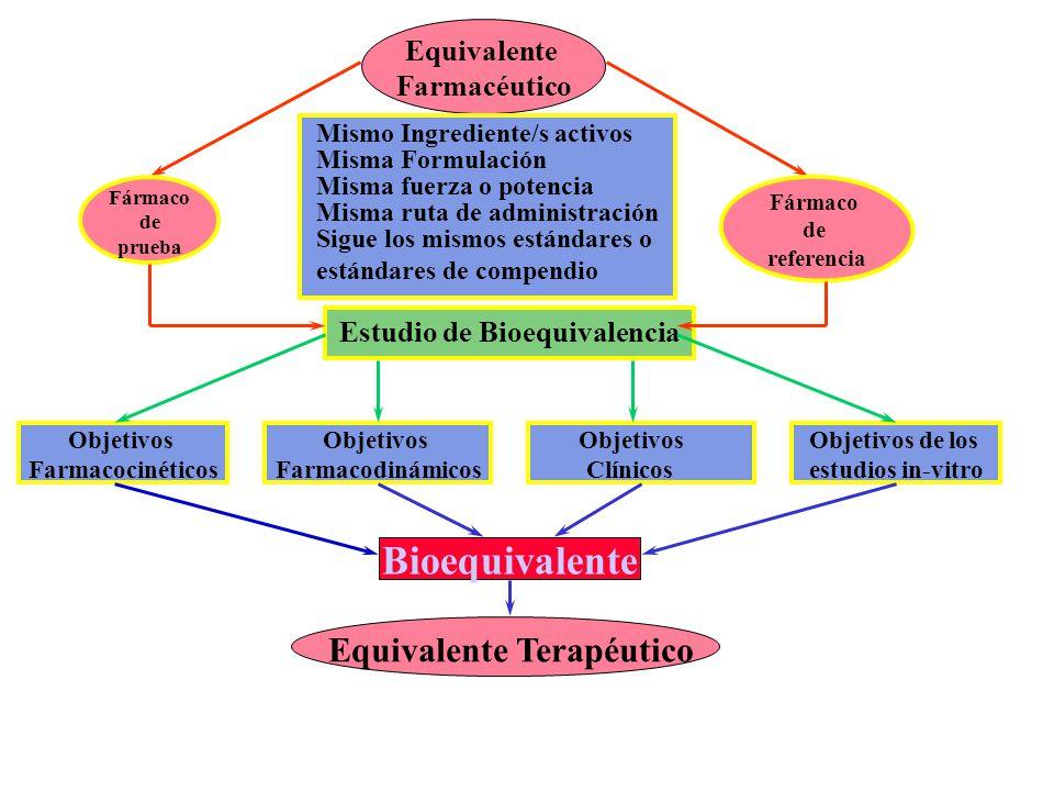 Equivalente Farmacéutico Fármaco de prueba Fármaco de referencia Estudio de Bioequivalencia Objetivos Farmacocinéticos Objetivos Farmacodinámicos Obje