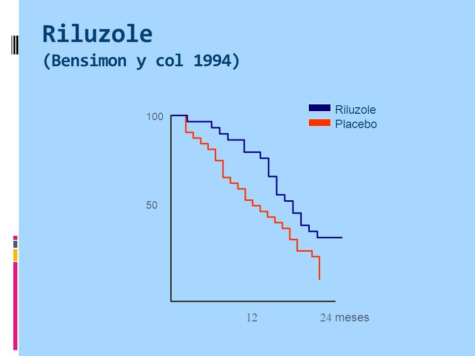 Riluzole (Bensimon y col 1994) 12 24 meses 100 50 Riluzole Placebo