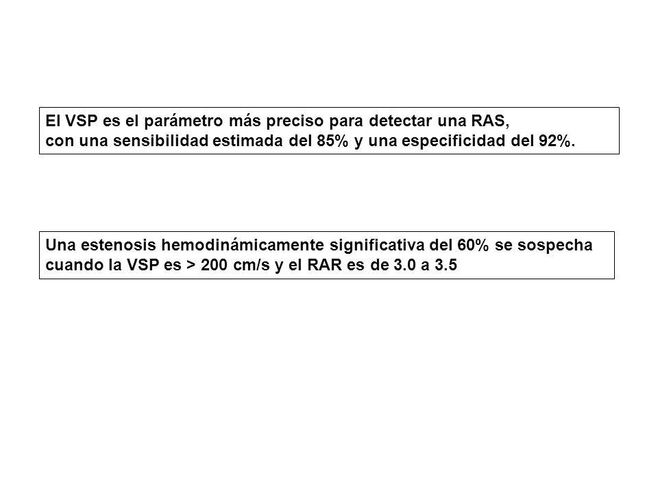 El VSP es el parámetro más preciso para detectar una RAS, con una sensibilidad estimada del 85% y una especificidad del 92%.