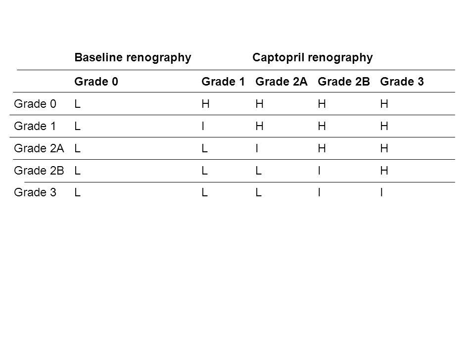 Baseline renographyCaptopril renography Grade 0Grade 1Grade 2AGrade 2BGrade 3 Grade 0LHHHH Grade 1LIHHH Grade 2ALLIHH Grade 2BLLLIH Grade 3LLLII
