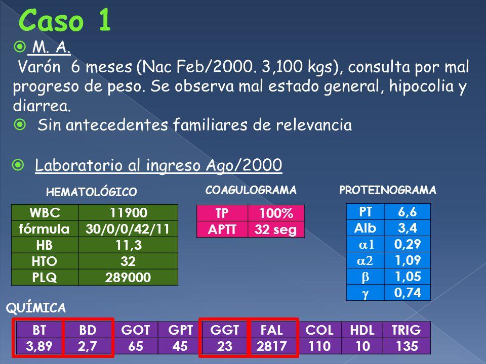 M.A. Varón 6 meses (Nac Feb/2000. 3,100 kgs), consulta por mal progreso de peso.