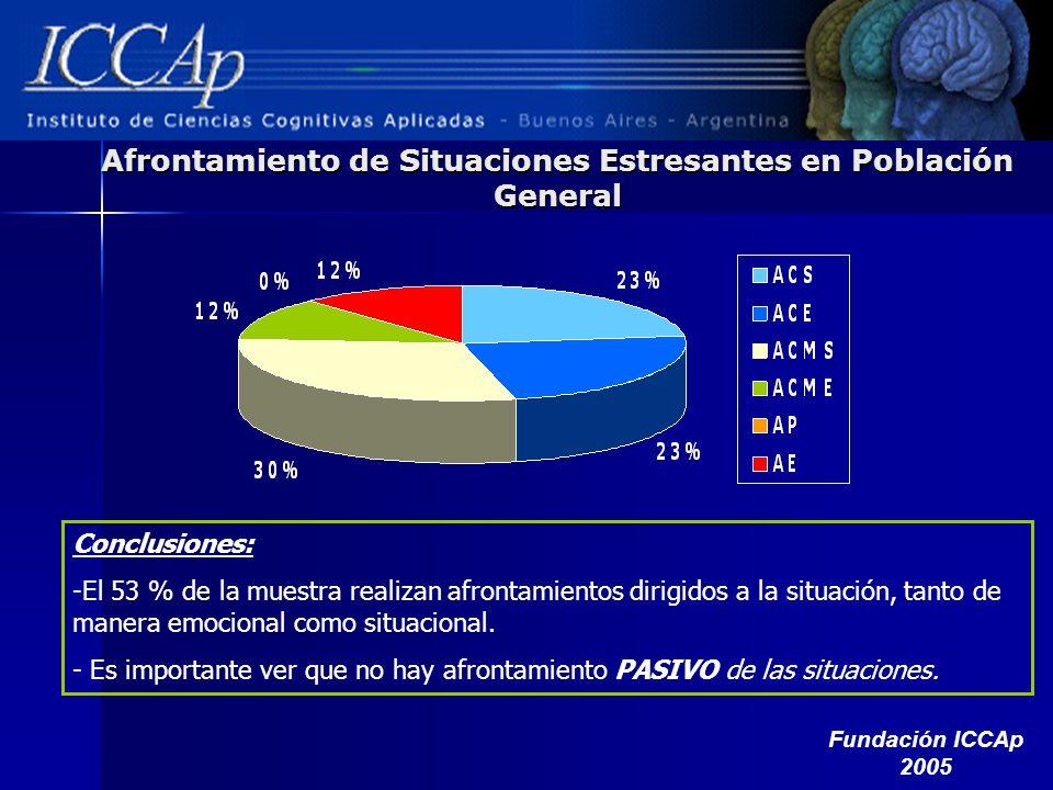Afrontamiento de Situaciones Estresantes en Población General Conclusiones: -El 53 % de la muestra realizan afrontamientos dirigidos a la situación, t