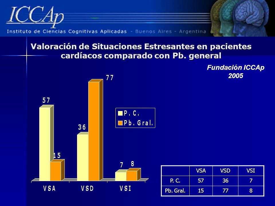 Valoración de Situaciones Estresantes en pacientes cardíacos comparado con Pb. general VSAVSDVSI P. C. 57367 Pb. Gral. 15778 Fundación ICCAp 2005