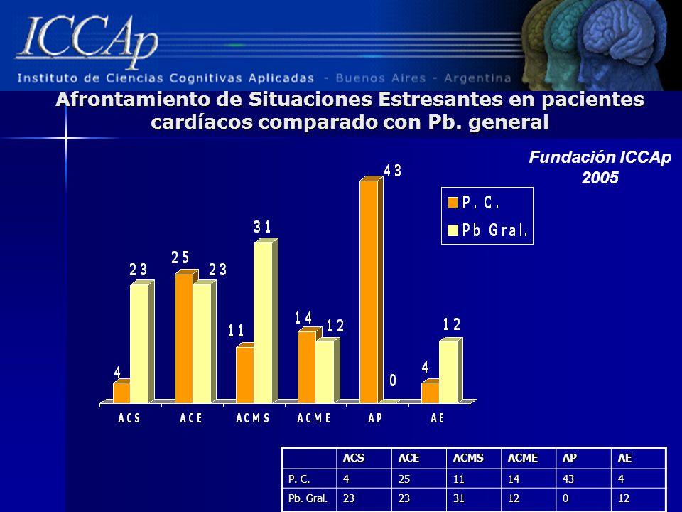 Afrontamiento de Situaciones Estresantes en pacientes cardíacos comparado con Pb. general ACSACEACMSACMEAPAE P. C. 4251114434 Pb. Gral. 23233112012 Fu