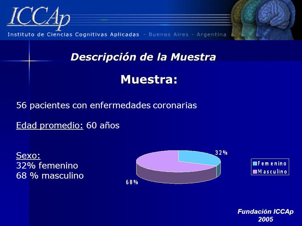 Muestra: 56 pacientes con enfermedades coronarias Edad promedio: 60 años Sexo: 32% femenino 68 % masculino Descripción de la Muestra Fundación ICCAp 2
