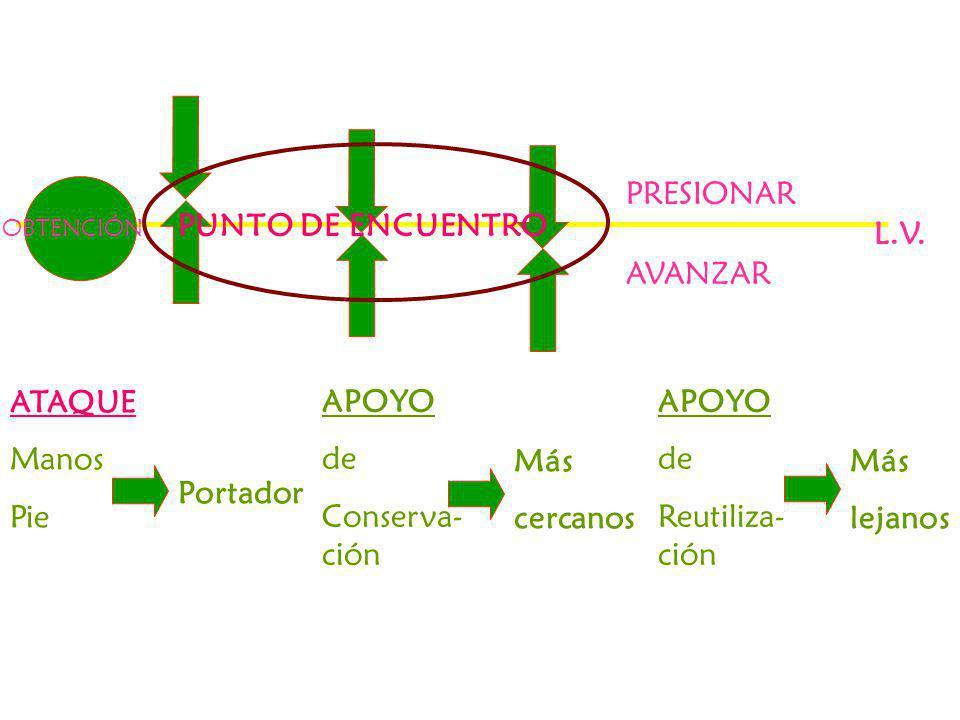 La eficacia del juego pasa por respeto de sus principios fundamentales: AVANZAR / PRESIONAR APOYAR CONTINUIDAD mediante un oportuna (relación de oposición ataque/defensa) utilización de las formas de juego: MANOS / PIE