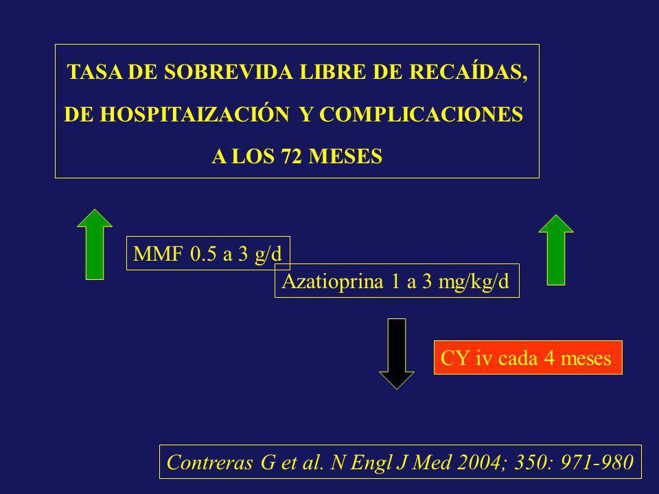 CY iv cada 4 meses Azatioprina 1 a 3 mg/kg/d MMF 0.5 a 3 g/d TASA DE SOBREVIDA LIBRE DE RECAÍDAS, DE HOSPITAIZACIÓN Y COMPLICACIONES A LOS 72 MESES Co