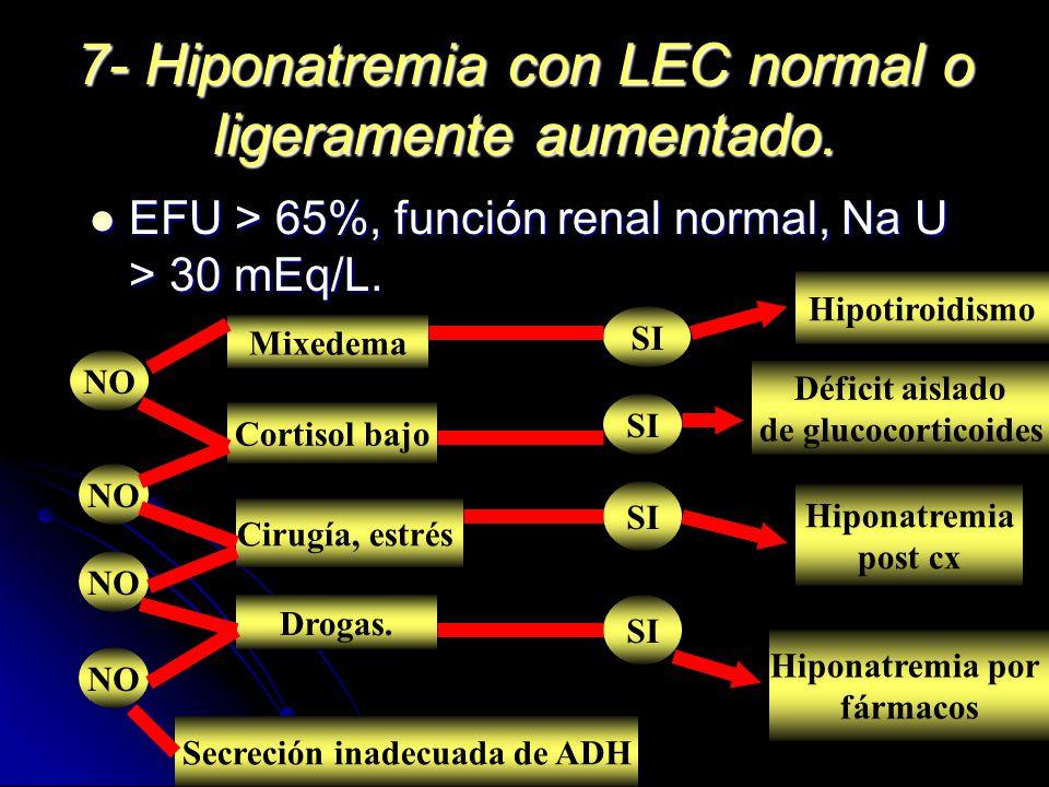 7- Hiponatremia con LEC normal o ligeramente aumentado. EFU > 65%, función renal normal, Na U > 30 mEq/L. EFU > 65%, función renal normal, Na U > 30 m