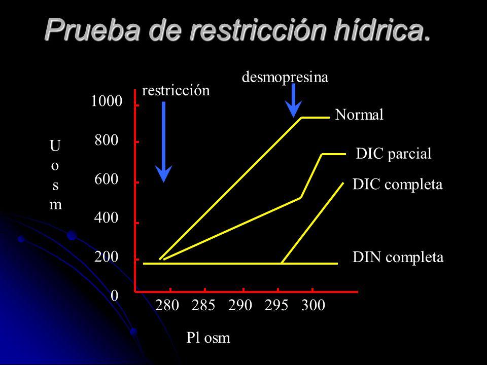 Prueba de restricción hídrica. 280 285 290 295 300 Pl osm UosmUosm restricción desmopresina Normal DIC parcial DIC completa DIN completa 1000 800 600