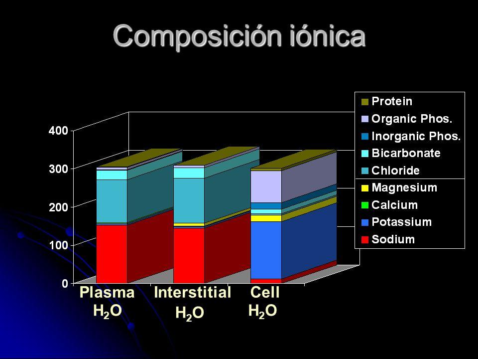 Composición iónica Interstitial H2OH2O Plasma H2OH2O Cell H2OH2O