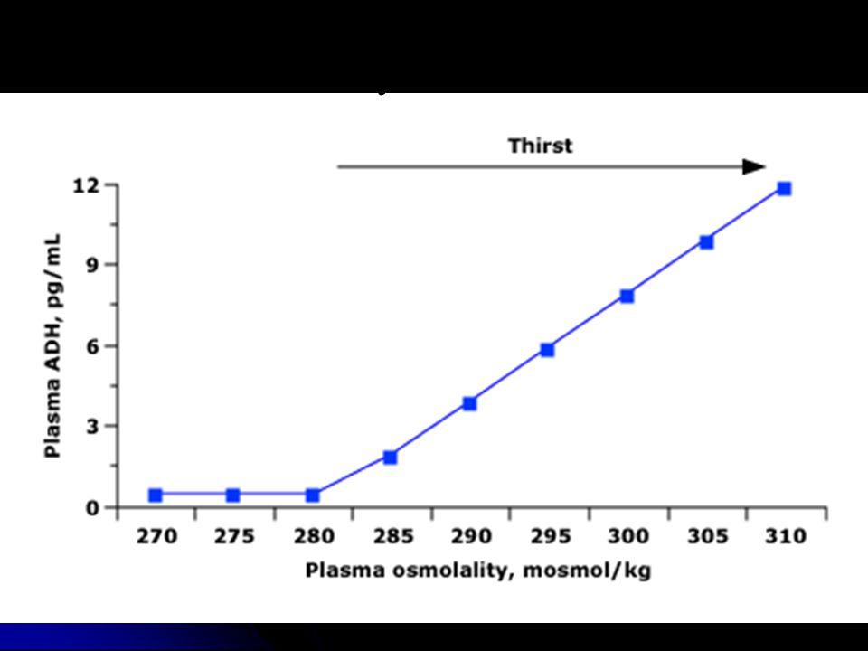 Osmolaridad y liberación de ADH