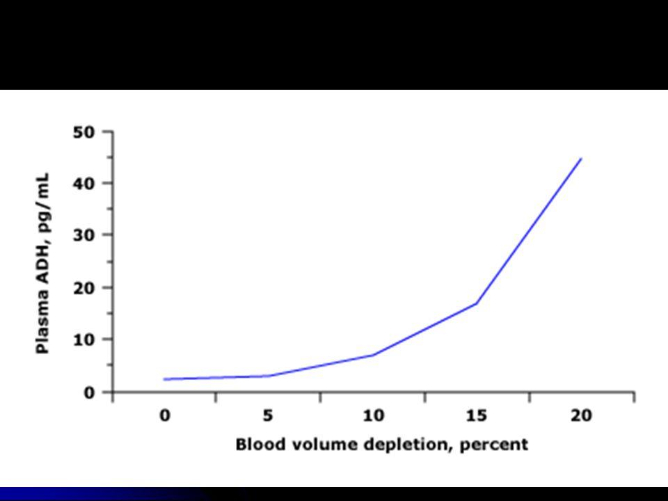 Depleción de volumen y liberación de ADH