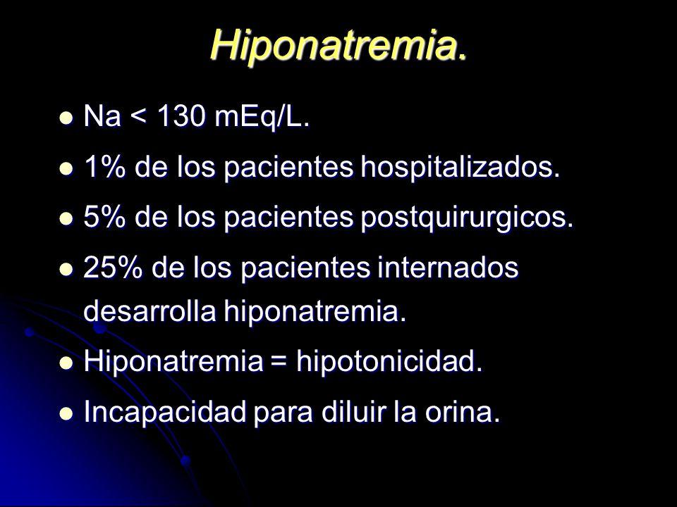 Hiponatremia. Na < 130 mEq/L. Na < 130 mEq/L. 1% de los pacientes hospitalizados. 1% de los pacientes hospitalizados. 5% de los pacientes postquirurgi