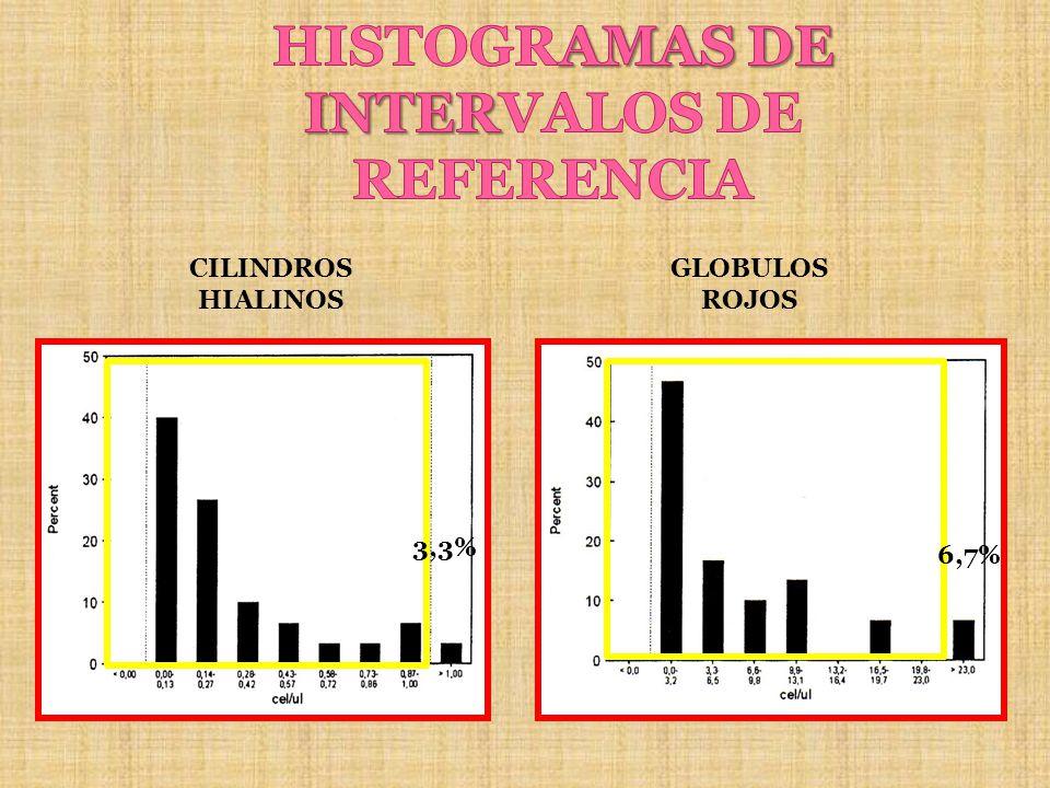 CILINDROS HIALINOS GLOBULOS ROJOS 6,7% 3,3%