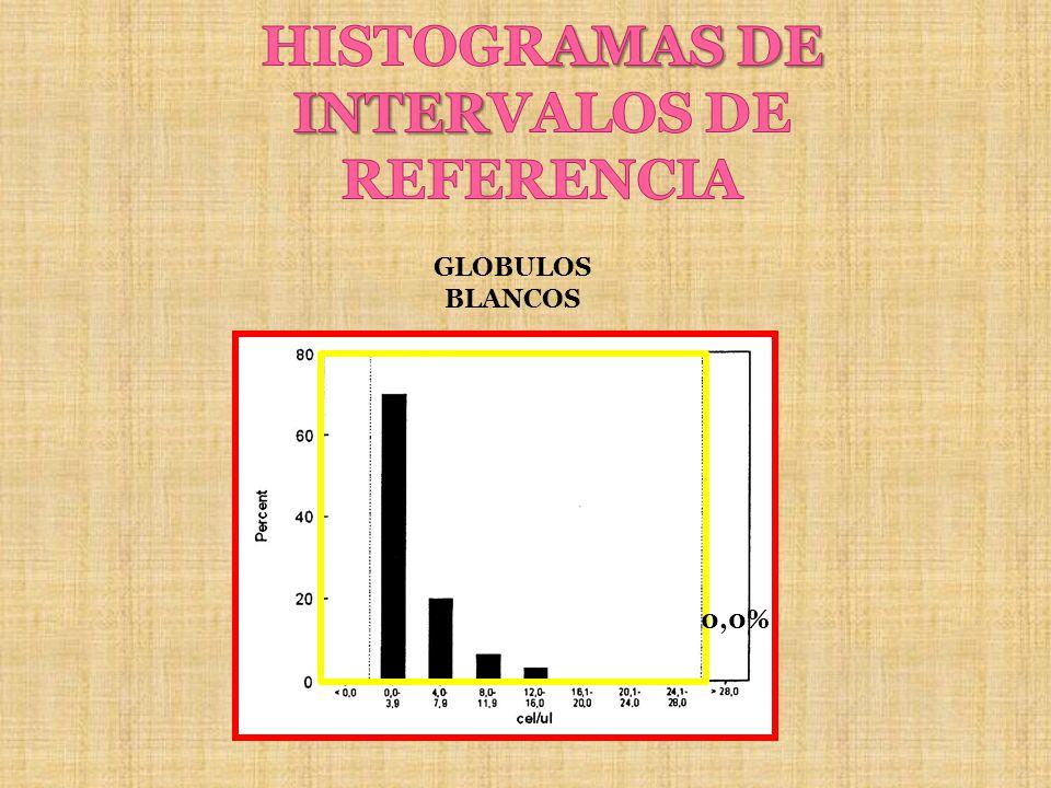 GLOBULOS BLANCOS 0,0%
