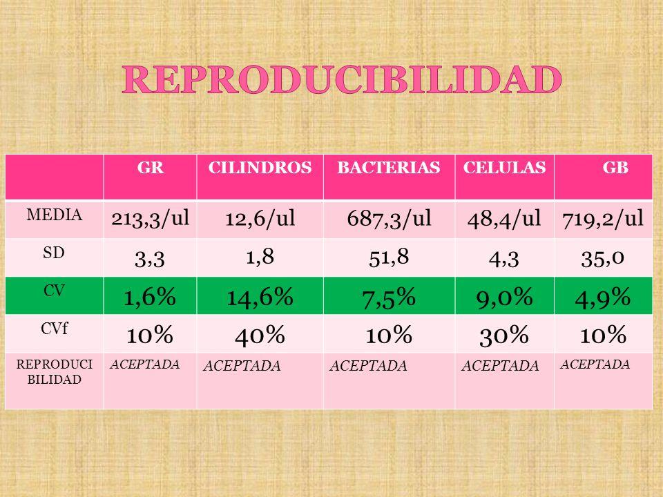 GRCILINDROSBACTERIASCELULAS GB MEDIA 213,3/ul 12,6/ul687,3/ul48,4/ul719,2/ul SD 3,31,851,84,335,0 CV 1,6%14,6%7,5%9,0%4,9% CVf 10%40%10%30%10% REPRODU