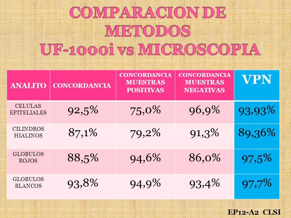 EP12-A2 CLSI ANALITO CONCORDANCIA MUESTRAS POSITIVAS CONCORDANCIA MUESTRAS NEGATIVAS VPN CELULAS EPITELIALES 92,5%75,0%96,9%93,93% CILINDROS HIALINOS