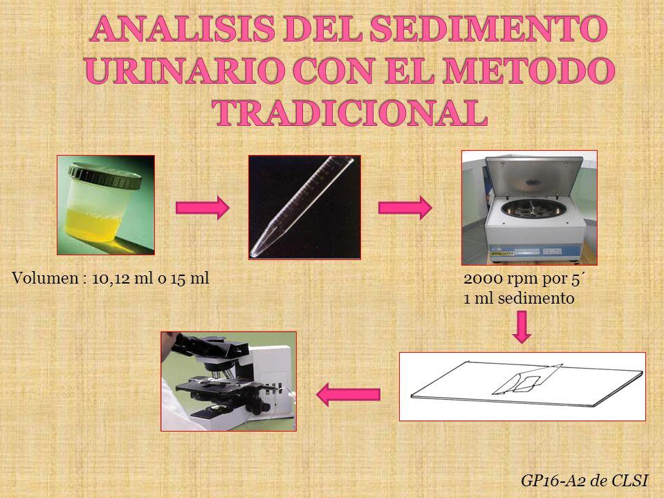 Volumen : 10,12 ml o 15 ml2000 rpm por 5´ 1 ml sedimento GP16-A2 de CLSI