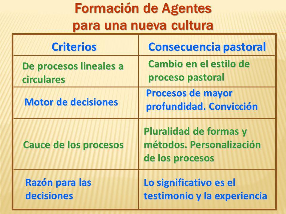 CriteriosConsecuencia pastoral De procesos lineales a circulares Cambio en el estilo de proceso pastoral Motor de decisiones Procesos de mayor profund