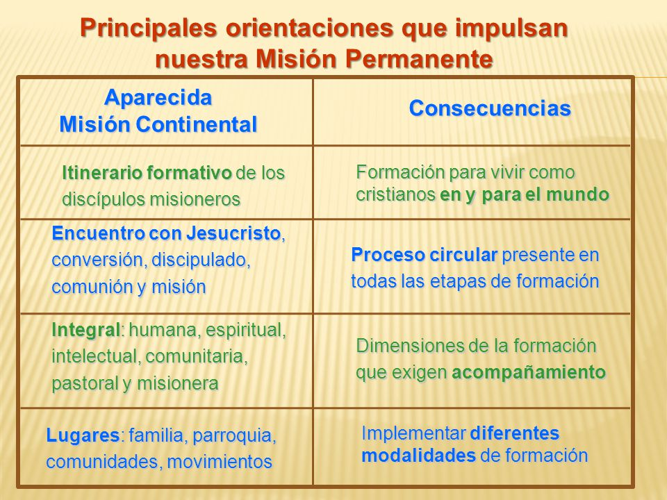 Principales orientaciones que impulsan nuestra Misión Permanente Aparecida Misión Continental Consecuencias Itinerario formativo de los discípulos mis