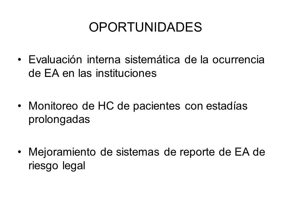 OPORTUNIDADES Evaluación interna sistemática de la ocurrencia de EA en las instituciones Monitoreo de HC de pacientes con estadías prolongadas Mejoram