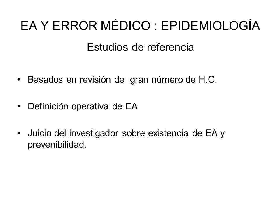 EA Y ERROR MÉDICO : EPIDEMIOLOGÍA Estudios de referencia Basados en revisión de gran número de H.C. Definición operativa de EA Juicio del investigador