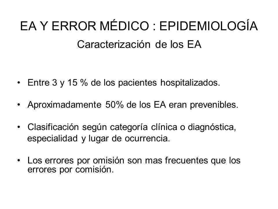 EA Y ERROR MÉDICO : EPIDEMIOLOGÍA Caracterización de los EA Entre 3 y 15 % de los pacientes hospitalizados. Aproximadamente 50% de los EA eran preveni