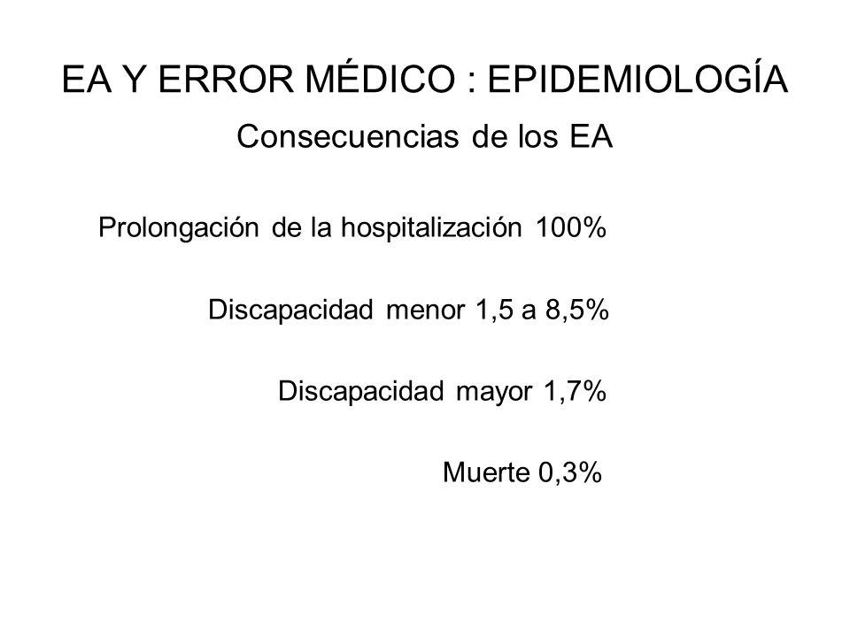 EA Y ERROR MÉDICO : EPIDEMIOLOGÍA Consecuencias de los EA Prolongación de la hospitalización 100% Discapacidad menor 1,5 a 8,5% Discapacidad mayor 1,7