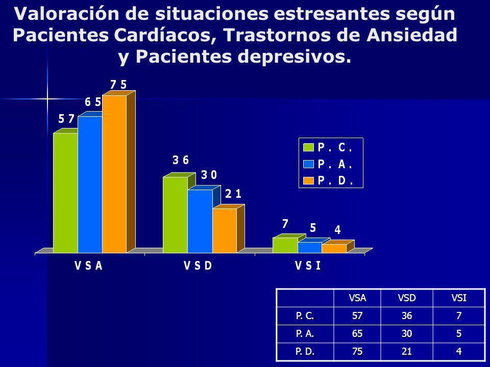 Valoración de situaciones estresantes según Pacientes Cardíacos, Trastornos de Ansiedad y Pacientes depresivos.VSAVSDVSI P. C. 57367 P. A. 65305 P. D.