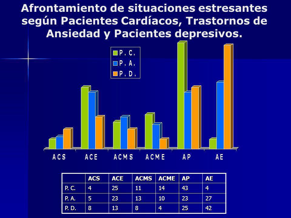 Afrontamiento de situaciones estresantes según Pacientes Cardíacos, Trastornos de Ansiedad y Pacientes depresivos. ACSACEACMSACMEAPAE P. C. 4251114434