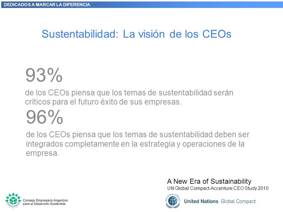 DEDICADOS A MARCAR LA DIFERENCIA Sustentabilidad: La visión de los CEOs 93% de los CEOs piensa que los temas de sustentabilidad serán críticos para el