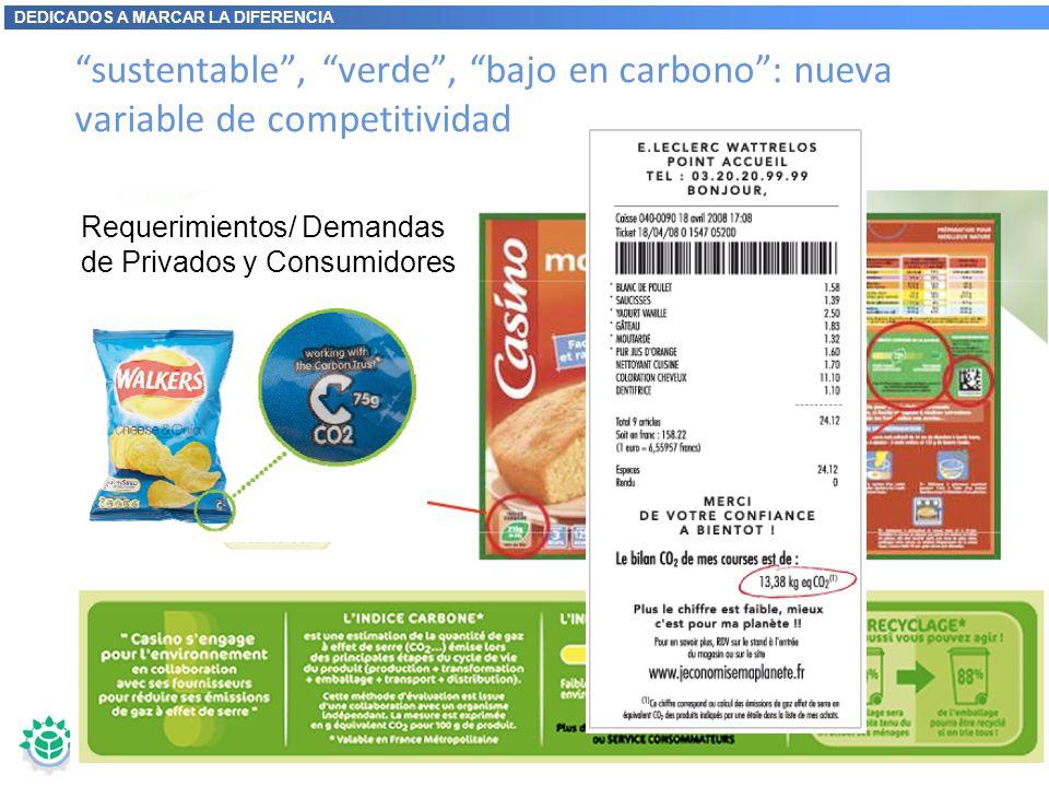 DEDICADOS A MARCAR LA DIFERENCIA sustentable, verde, bajo en carbono: nueva variable de competitividad Requerimientos/ Demandas de Privados y Consumid