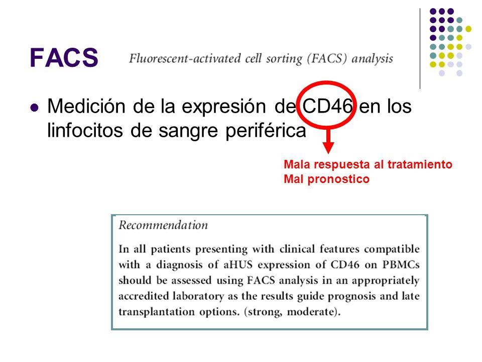 FACS Medición de la expresión de CD46 en los linfocitos de sangre periférica Mala respuesta al tratamiento Mal pronostico