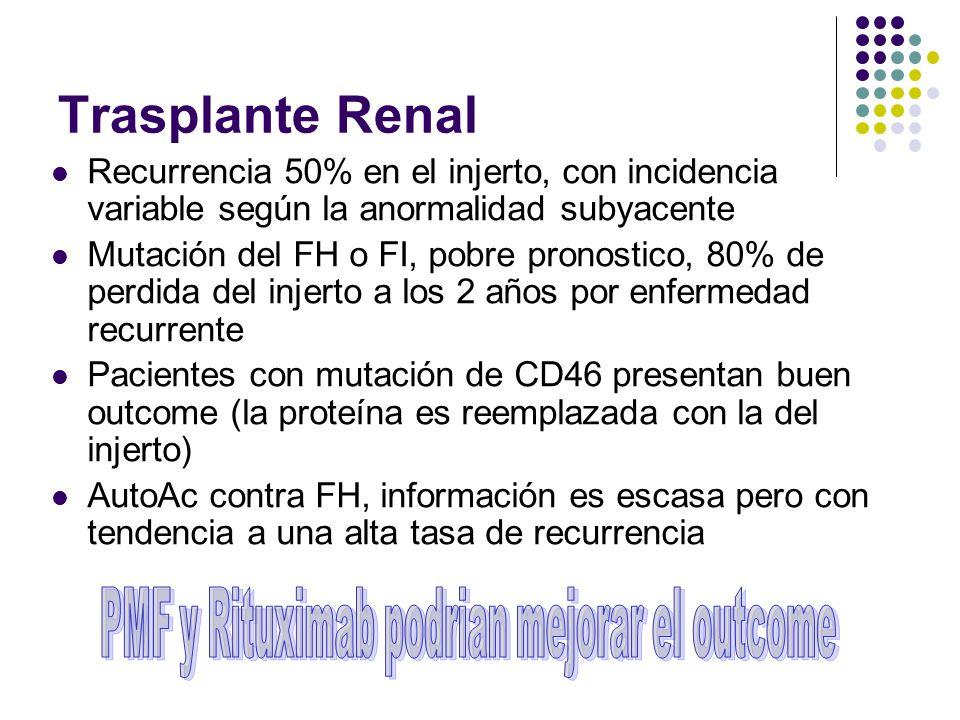 Trasplante Renal Recurrencia 50% en el injerto, con incidencia variable según la anormalidad subyacente Mutación del FH o FI, pobre pronostico, 80% de