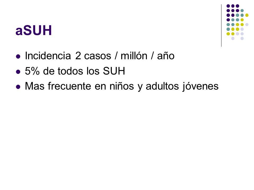 aSUH Incidencia 2 casos / millón / año 5% de todos los SUH Mas frecuente en niños y adultos jóvenes