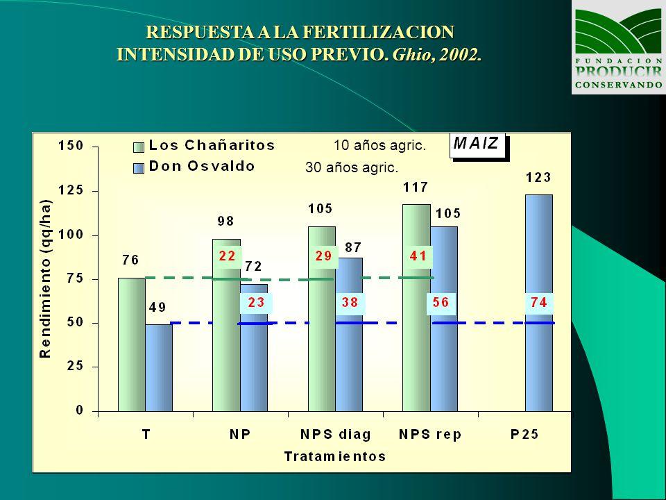 RESPUESTA A LA FERTILIZACION INTENSIDAD DE USO PREVIO. Ghio, 2002. 10 años agric. 30 años agric.