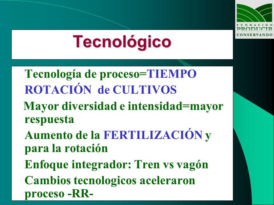 Tecnológico Tecnología de proceso=TIEMPO ROTACIÓN de CULTIVOS Mayor diversidad e intensidad=mayor respuesta Aumento de la FERTILIZACIÓN y para la rota