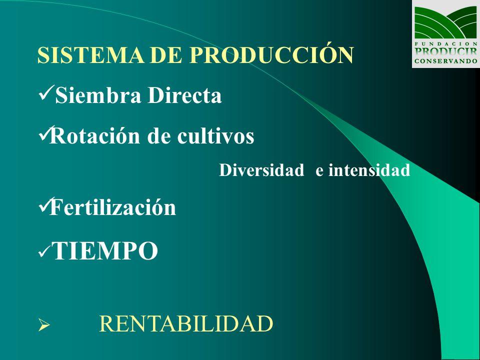 SISTEMA DE PRODUCCIÓN Siembra Directa Rotación de cultivos Diversidad e intensidad Fertilización TIEMPO RENTABILIDAD