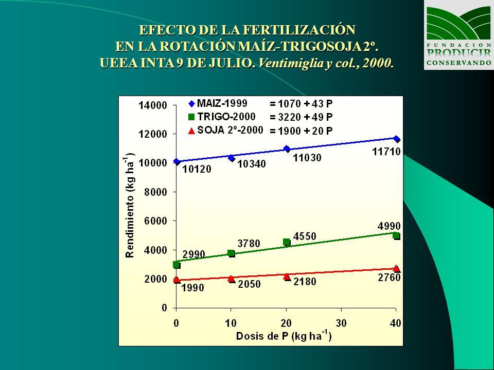 EFECTO DE LA FERTILIZACIÓN EN LA ROTACIÓN MAÍZ-TRIGOSOJA 2º. UEEA INTA 9 DE JULIO. Ventimiglia y col., 2000.