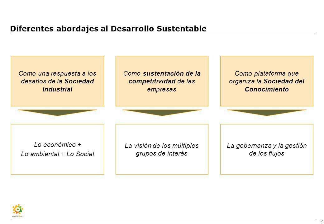 3 Una agenda para el desarrollo sustentable Los hábitos de consumos La calidad del estado Las nuevas industrias verdes