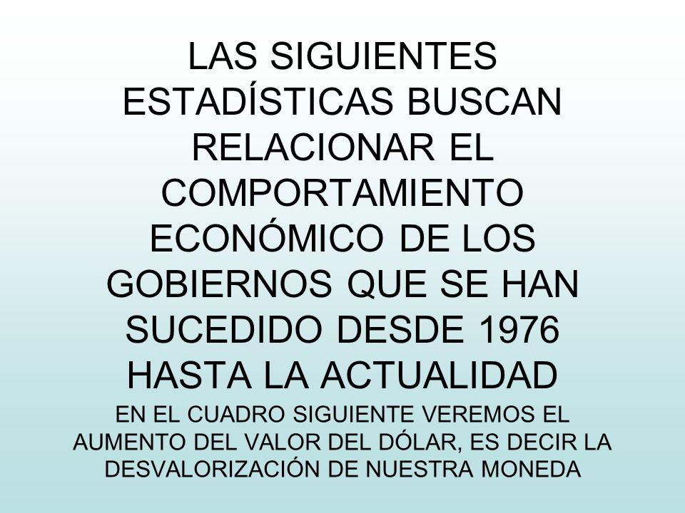 LAS SIGUIENTES ESTADÍSTICAS BUSCAN RELACIONAR EL COMPORTAMIENTO ECONÓMICO DE LOS GOBIERNOS QUE SE HAN SUCEDIDO DESDE 1976 HASTA LA ACTUALIDAD EN EL CUADRO SIGUIENTE VEREMOS EL AUMENTO DEL VALOR DEL DÓLAR, ES DECIR LA DESVALORIZACIÓN DE NUESTRA MONEDA