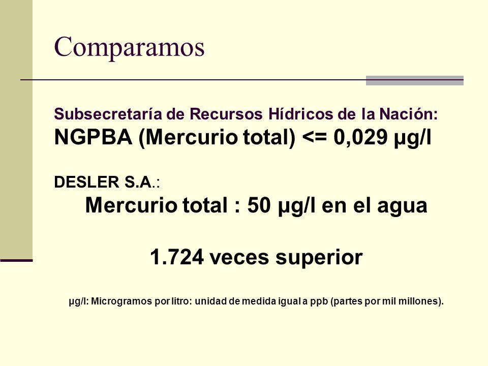 Comparamos Subsecretaría de Recursos Hídricos de la Nación: NGPBA (Mercurio total) <= 0,029 μg/l DESLER S.A.: Mercurio total : 50 μg/l en el agua 1.72