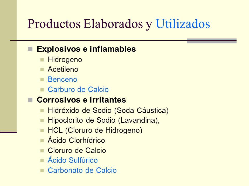 Productos Elaborados y Utilizados Explosivos e inflamables Hidrogeno Acetileno Benceno Carburo de Calcio Corrosivos e irritantes Hidróxido de Sodio (S