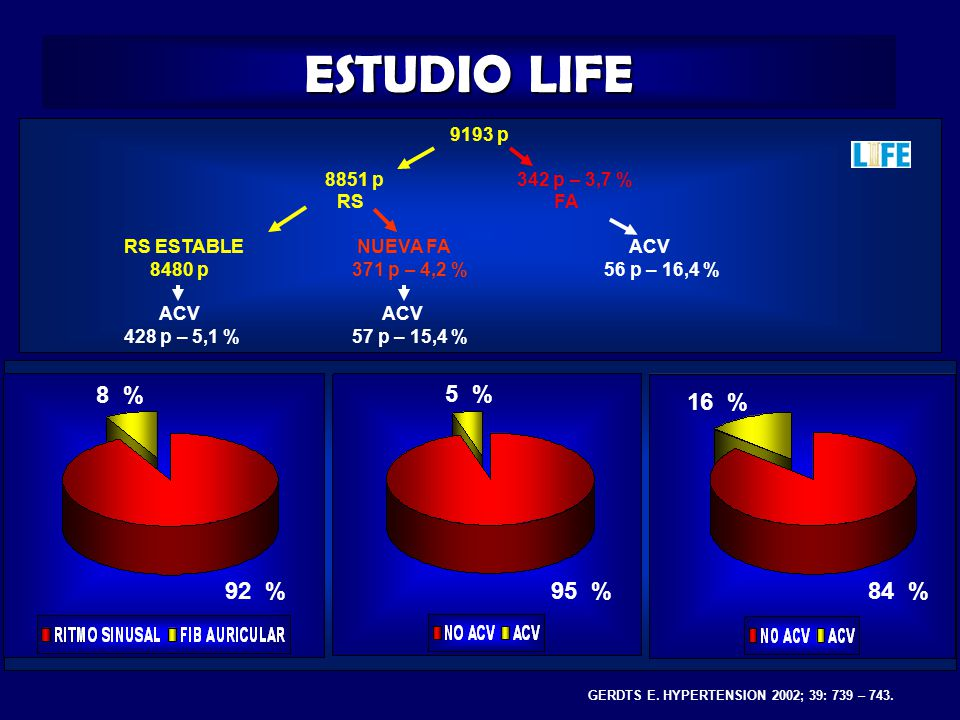 ESTUDIO LIFE 9193 p 8851 p342 p – 3,7 % RS FA RS ESTABLE NUEVA FA ACV 8480 p 371 p – 4,2 %56 p – 16,4 % ACV ACV 428 p – 5,1 % 57 p – 15,4 % GERDTS E.