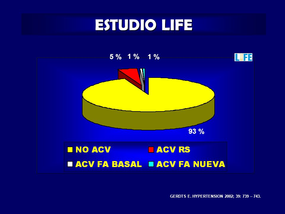 ESTUDIO LIFE GERDTS E. HYPERTENSION 2002; 39: 739 – 743. 93 % 5 % 1 %