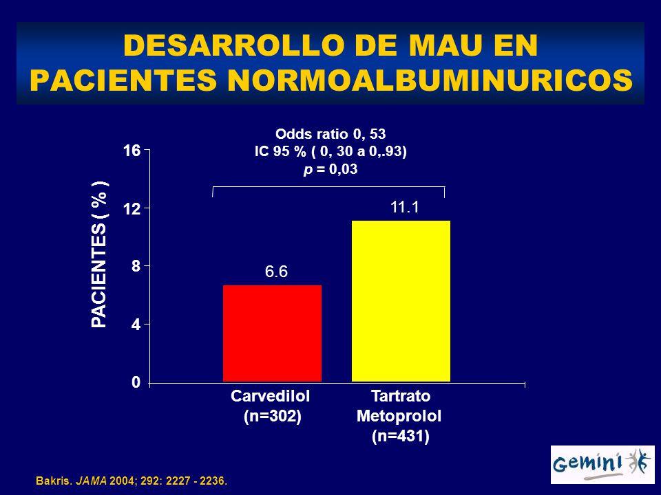 Carvedilol (n=302) Tartrato Metoprolol (n=431) 6.6 11.1 0 4 8 12 16 Odds ratio 0, 53 IC 95 % ( 0, 30 a 0,.93) p = 0,03 PACIENTES ( % ) DESARROLLO DE M