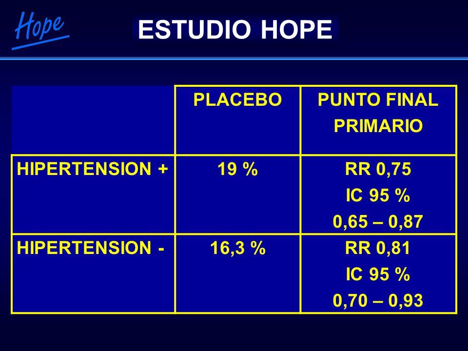 TRATAMIENTO ACTIVO PLACEBORIESGO RELATIVO IC 95 % HIPERTENSION + 1632350,67 0,55 – 0,81 HIPERTENSION - 1441850,78 0,63 – 0,97 RECURRENCIA DE INFARTO CEREBRAL ESTUDIO PROGRESS