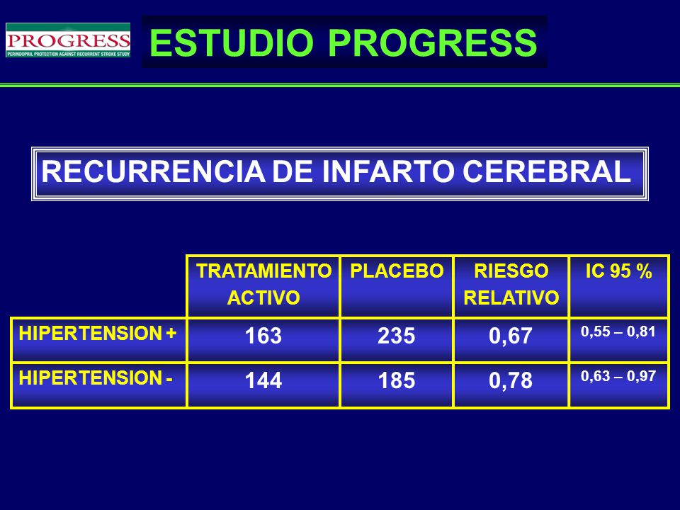 TRATAMIENTO ACTIVO PLACEBORIESGO RELATIVO IC 95 % HIPERTENSION + 1632350,67 0,55 – 0,81 HIPERTENSION - 1441850,78 0,63 – 0,97 RECURRENCIA DE INFARTO C