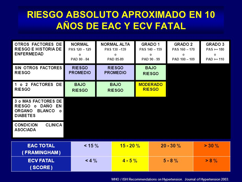 RIESGO ABSOLUTO APROXIMADO EN 10 AÑOS DE EAC Y ECV FATAL WHO / ISH Recommendations on Hypertension. Journal of Hypertension 2003. EAC TOTAL ( FRAMINGH