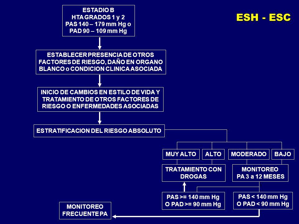 ESTADIO B HTA GRADOS 1 y 2 PAS 140 – 179 mm Hg o PAD 90 – 109 mm Hg ESTABLECER PRESENCIA DE OTROS FACTORES DE RIESGO, DAÑO EN ORGANO BLANCO o CONDICIO